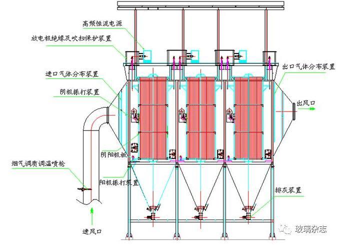 高温电除尘器外形结构图